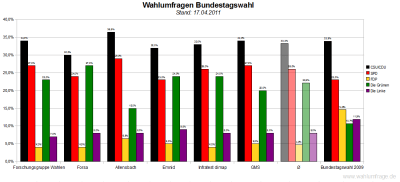 6 aktuelle Wahlumfragen/Sonntagsfragen zur Wahl des Deutschen Bundestags im Vergleich (Stand: 17.04.2011)