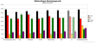 6 aktuelle Wahlumfragen/Sonntagsfragen zur Wahl des Deutschen Bundestags im Vergleich (Stand: 22.04.2011)