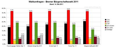 4 Wahlumfragen zur Bremer Bürgerschaftswahl 2001 im Vergleich zum Wahlergebnis 2007 - Stand: 14.05.2011