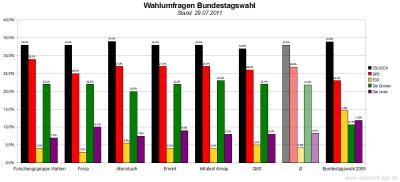 6 aktuelle Wahlumfragen/Sonntagsfragen zur Wahl des Deutschen Bundestags im Vergleich (Stand: 29.07.2011)