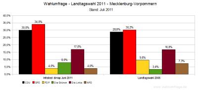 Wahlumfrage für Landtagswahl 2011 in Mecklenburg Vorpommern im Vergleich zum Ergebnis der Landtagswahl 2006 - Stand: Juli 2011