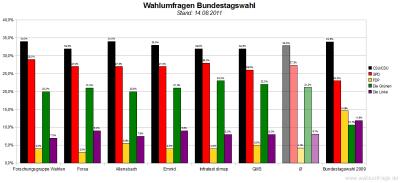 6 aktuelle Wahlumfragen/Sonntagsfragen zur Wahl des Deutschen Bundestags im Vergleich (Stand: 14.08.2011)