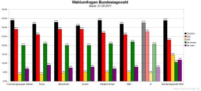 6 aktuelle Wahlumfragen/Sonntagsfragen zur Wahl des Deutschen Bundestags im Vergleich (Stand: 21.08.2011)