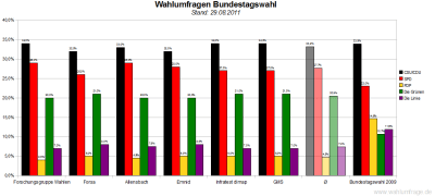 6 aktuelle Wahlumfragen/Sonntagsfragen zur Wahl des Deutschen Bundestags im Vergleich (Stand: 29.08.2011)