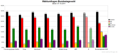 6 aktuelle Wahlumfragen/Sonntagsfragen zur Wahl des Deutschen Bundestags im Vergleich (Stand: 07.10.2011)