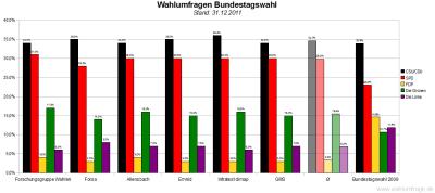 Sechs aktuelle Wahlumfragen/Sonntagsfragen zur Wahl des Deutschen Bundestags im Vergleich (Stand: 31.12.2011)