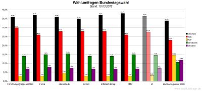Sechs aktuelle Wahlumfragen/Sonntagsfragen zur Wahl des Deutschen Bundestags im Vergleich (Stand: 10.03.2012)