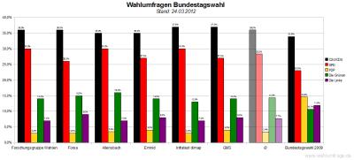 Sechs aktuelle Wahlumfragen/Sonntagsfragen zur Wahl des Deutschen Bundestags im Vergleich (Stand: 24.03.2012)