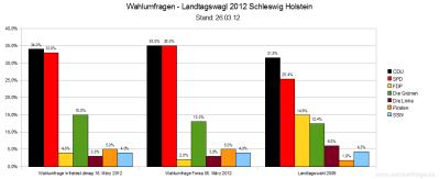 Aktuelle Wahlumfragen zur vorzeitigen Landtagswahl in Schleswig-Holstein im Vergleich (Stand: März 2012)