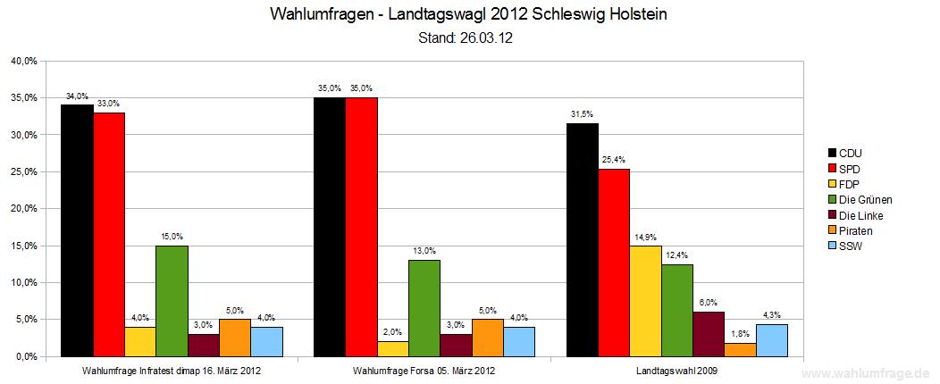 Landtagswahl Köln