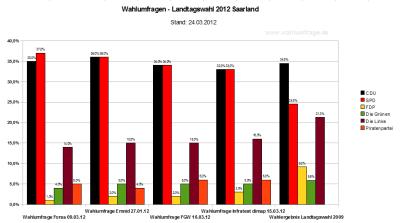 Vergleich der vier aktuellen Wahlumfragen zur Landtagswahl 2012 Saarland (Stand: 24.03.2012)