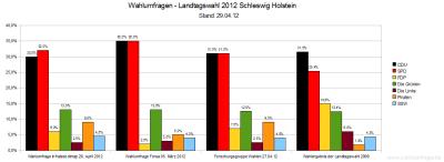 Aktuelle Wahlumfragen zur vorzeitigen Landtagswahl 2012 in Schleswig-Holstein im Vergleich (Stand: 29. April 2012)