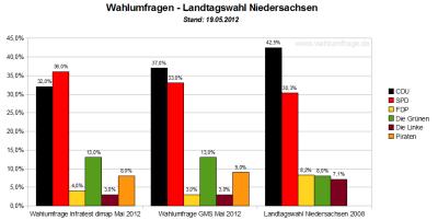 Aktuelle Wahlumfragen im Vergleich zum Wahlergebnis der Landtagswahl in Niedersachsen von 2008 - Stand: Mai 2012