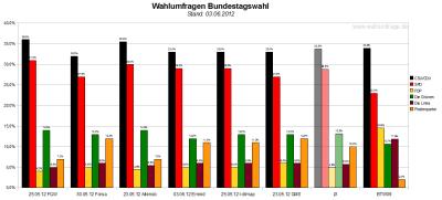 Vergleich der sechs Wahlumfragen/Sonntagsfragen zur Bundestagswahl 2013 (Stand: 03.06.2012)