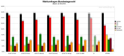 Vergleich der sechs Wahlumfragen/Sonntagsfragen zur Bundestagswahl 2013 (Stand: 22.06.2012)