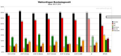 Vergleich der sechs Wahlumfragen/Sonntagsfragen zur Bundestagswahl 2013 (Stand: 08.07.2012)