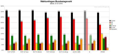 Vergleich der sechs Wahlumfragen - Sonntagsfragen - zur Bundestagswahl 2013 (Stand: 21.07.2012)