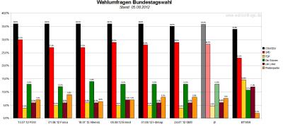 Vergleich der sechs Wahlumfragen - Sonntagsfragen - zur Bundestagswahl 2013 (Stand: 05.082012)