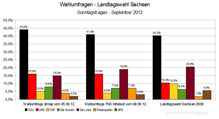 wahlprognose österreich 2019
