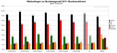 Bundeswahltrend vom 16.September 2012 mit allen verwendeten Wahlumfragen / Sonntagsfragen zur Bundestagswahl 2013 im Detail.
