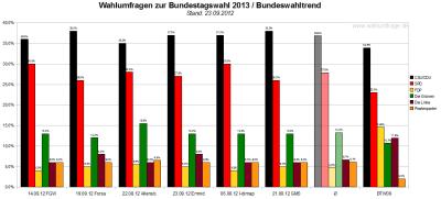 Bundeswahltrend vom 23.September 2012 mit allen verwendeten Wahlumfragen / Sonntagsfragen zur Bundestagswahl 2013 im Detail.