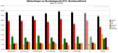 Bundeswahltrend vom 07.Oktober 2012 mit allen verwendeten Wahlumfragen / Sonntagsfragen zur Bundestagswahl 2013 im Detail.