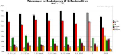 Bundeswahltrend vom 11.November 2012 mit allen verwendeten Wahlumfragen / Sonntagsfragen zur Bundestagswahl 2013 im Detail.