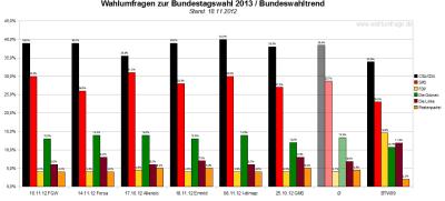 Bundeswahltrend vom 18.November 2012 mit allen verwendeten Wahlumfragen / Sonntagsfragen zur Bundestagswahl 2013 im Detail.