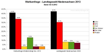 Vergleich der aktuellen Wahlumfrage / Sonntagsfragen zum Wahlergebnis der Landtagswahl in Niedersachsen von 2008 - Stand: Dezember2012