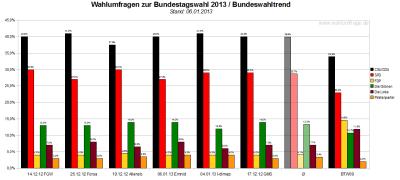 Bundeswahltrend vom 06. Januar 2013 mit allen verwendeten Wahlumfragen / Sonntagsfragen zur Bundestagswahl 2013 im Detail.