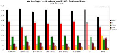 Bundeswahltrend vom 27. Januar 2013 mit allen verwendeten Wahlumfragen / Sonntagsfragen zur Bundestagswahl 2013 im Detail.
