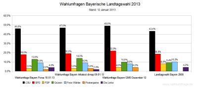 Aktuelle Wahlumfragen zur Landtagswahl 2013 in Bayern im Vergleich zum Wahlergebnis der Bayerischen Landtagswahl 2008 – Stand 12. Januar 2013