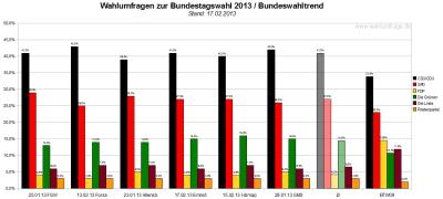 Bundeswahltrend vom 17. Februar 2013 mit allen verwendeten Wahlumfragen / Sonntagsfragen zur Bundestagswahl 2013 im Detail.
