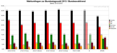 Bundeswahltrend vom 03.März 2013 mit allen verwendeten Wahlumfragen / Sonntagsfragen zur Bundestagswahl 2013 im Detail.