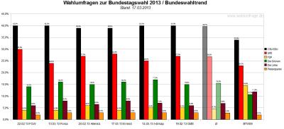 Bundeswahltrend vom 17.März 2013 mit allen verwendeten Wahlumfragen / Sonntagsfragen zur Bundestagswahl 2013 im Detail.