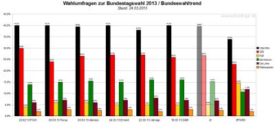Bundeswahltrend vom 24. März 2013 mit allen verwendeten Wahlumfragen / Sonntagsfragen zur Bundestagswahl 2013 im Detail.