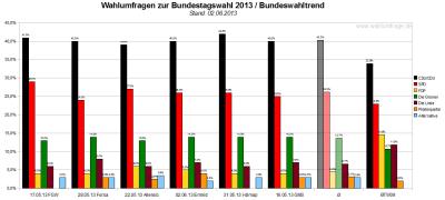 Bundeswahltrend vom 02. Juni 2013 mit allen verwendeten Wahlumfragen / Sonntagsfragen zur Bundestagswahl 2013 im Detail.