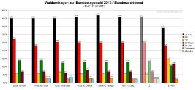 Bundeswahltrend vom 11. August 2013 mit allen verwendeten Wahlumfragen / Sonntagsfragen zur Bundestagswahl 2013 im Detail.