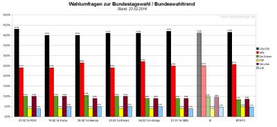 Bundeswahltrend vom 23.Februar 2014 mit allen verwendeten Wahlumfragen / Sonntagsfragen zur Bundestagswahl im Detail.