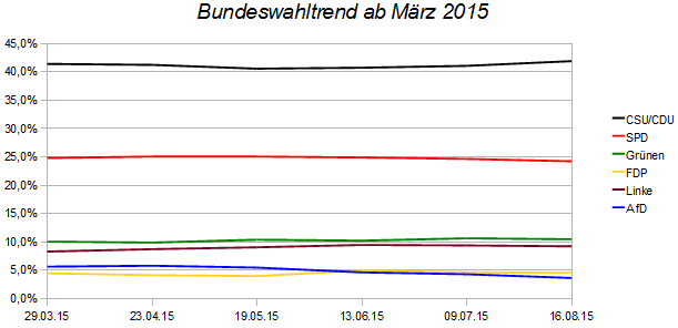 20150816_Bundeswahltrend
