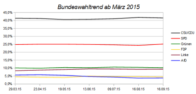 Bundeswahltrends seit März 2015 - Stand September 2015