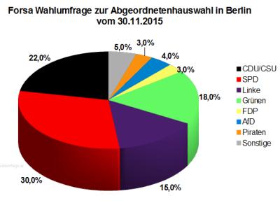 Wahlumfrage/Sonntagsfrage zur Abgeordnetenhauswahl 2016 in Berlin vom 30.11.2015