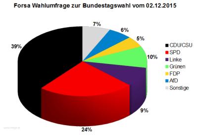 Forsa Wahlumfrage zur Bundestagswahl 2017 vom 02.12.2015