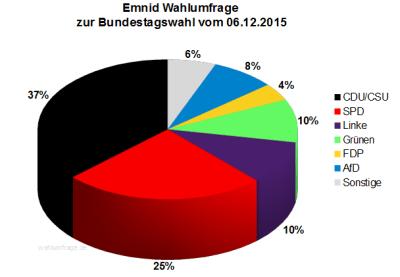 Emnid Wahlumfrage zur Bundestagswahl 2017 in Deutschland vom 06. Dezember 2015