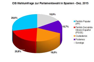CIS Wahlumfrage zur Spanischen Parlamentswahl - Dez. 2015