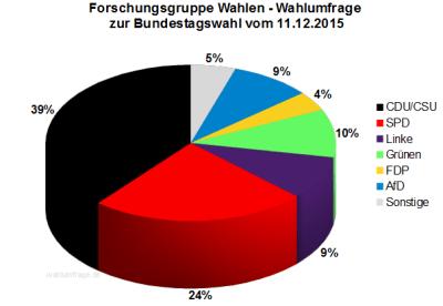 Forschungsgruppe Wahlen Wahlumfrage zur Bundestagswahl 2017 vom 11.12.15