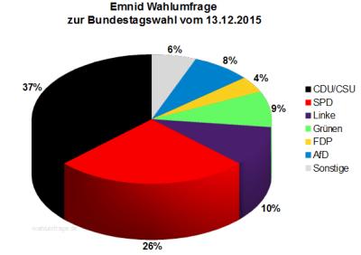 Emnid Wahlumfrage zur Bundestagswahl 2017 in Deutschland vom 13. Dezember 2015