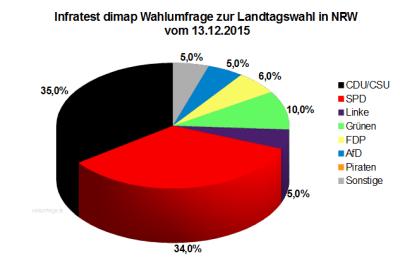 Wahlumfrage zur Landtagswahl in Nordrhein-Westfalen / NRW vom 13. Dezember 2015