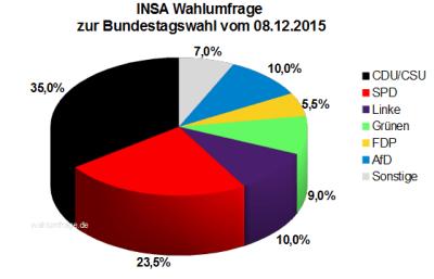 INSA Wahlumfrage zur Bundestagswahl 2017 vom 14.12.15