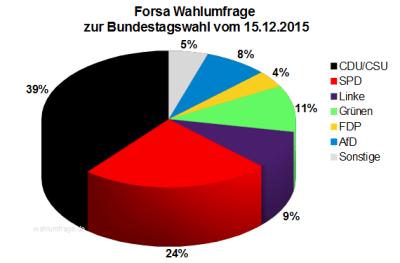 Forsa Wahlumfrage zur Bundestagswahl 2017 vom 15.12.2015